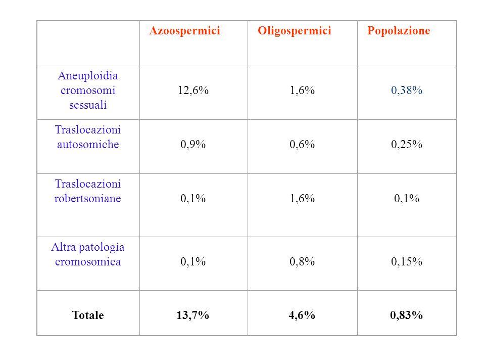 AzoospermiciOligospermiciPopolazione Aneuploidia cromosomi sessuali 12,6% 1,6% 0,38% Traslocazioni autosomiche 0,9% 0,6% 0,25% Traslocazioni robertsoniane 0,1% 1,6% 0,1% Altra patologia cromosomica 0,1% 0,8% 0,15% Totale 13,7% 4,6% 0,83%