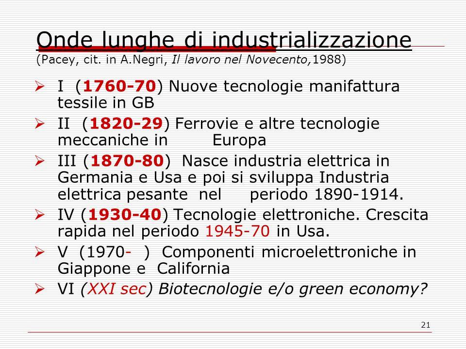 21 Onde lunghe di industrializzazione (Pacey, cit.