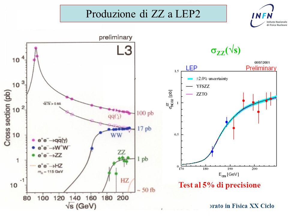 Dottorato in Fisica XX Ciclo Padova 1 Giugno 2005 Ezio Torassa Produzione di ZZ a LEP2  ZZ (  s) Test al 5% di precisione