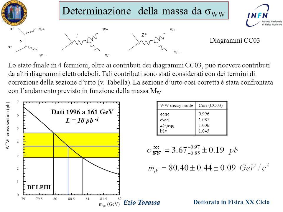 Dottorato in Fisica XX Ciclo Padova 1 Giugno 2005 Ezio Torassa Determinazione della massa da  WW W+ W - e+ e-  W+ W - Z* W+ W - Diagrammi CC03 Lo st