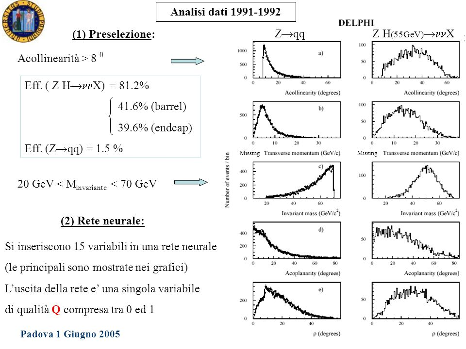 Dottorato in Fisica XX Ciclo Padova 1 Giugno 2005 Ezio Torassa (1) Preselezione: Acollinearità > 8 0 20 GeV < M invariante < 70 GeV Z  qqZ H (55GeV)  X Eff.
