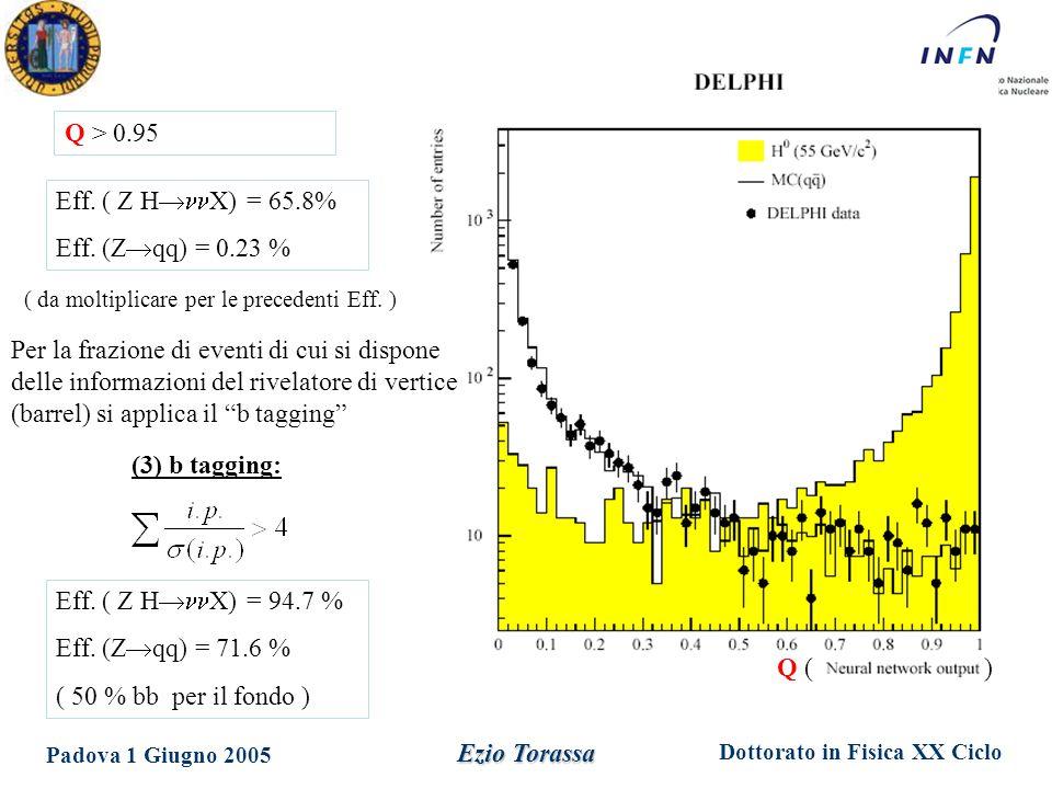 Dottorato in Fisica XX Ciclo Padova 1 Giugno 2005 Ezio Torassa Risultati M H (GeV)50556065 Eventi (simulati HZ) 7.9  0.43.6  0.21.4  0.10.41  0.05 Eventi attesi segnale: Eventi osservati: 0 Eventi attesi fondo: 0 somma dei contributi di tre canali di decadimento Z  Z  ee Z  Per M H = 55.7 GeV sono attesi 3 eventi.