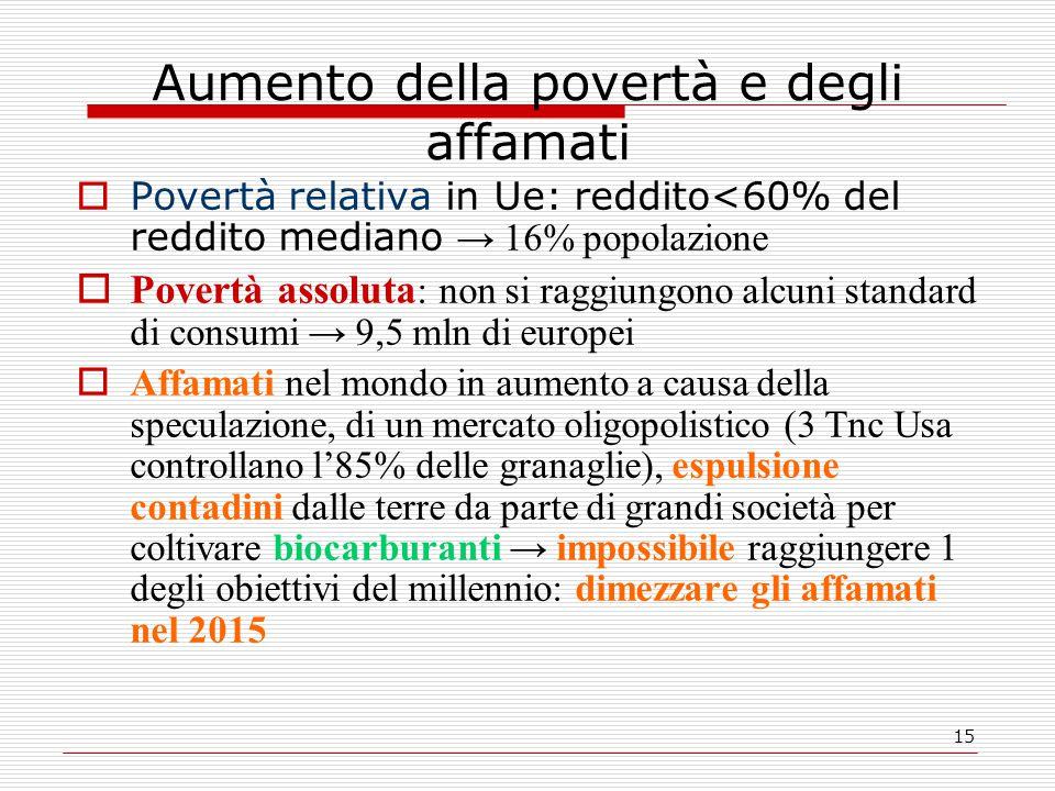 15 Aumento della povertà e degli affamati  Povertà relativa in Ue: reddito<60% del reddito mediano → 16% popolazione  Povertà assoluta : non si ragg