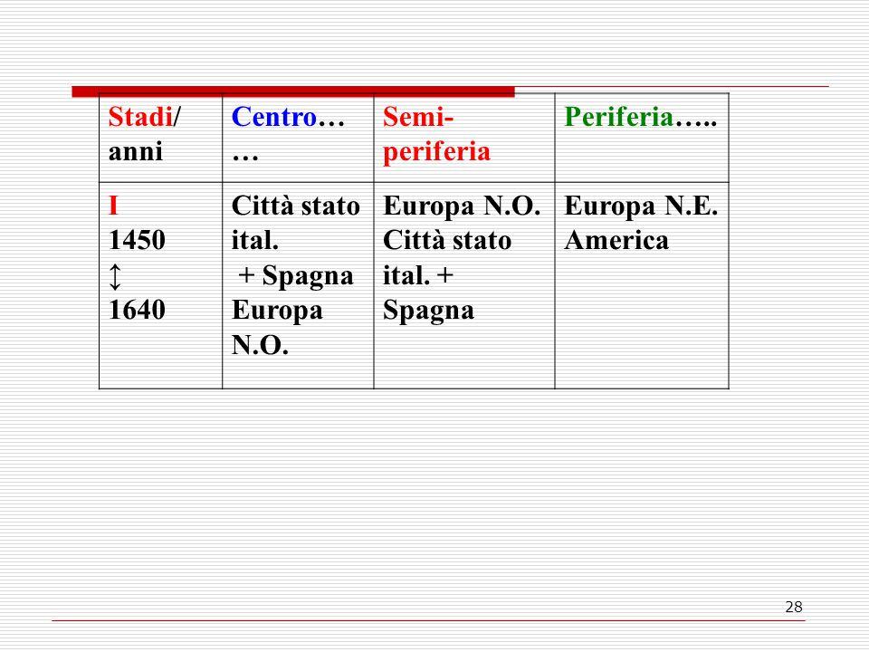 28 Stadi/ anni Centro… … Semi- periferia Periferia….. I 1450 ↕ 1640 Città stato ital. + Spagna Europa N.O. Città stato ital. + Spagna Europa N.E. Amer