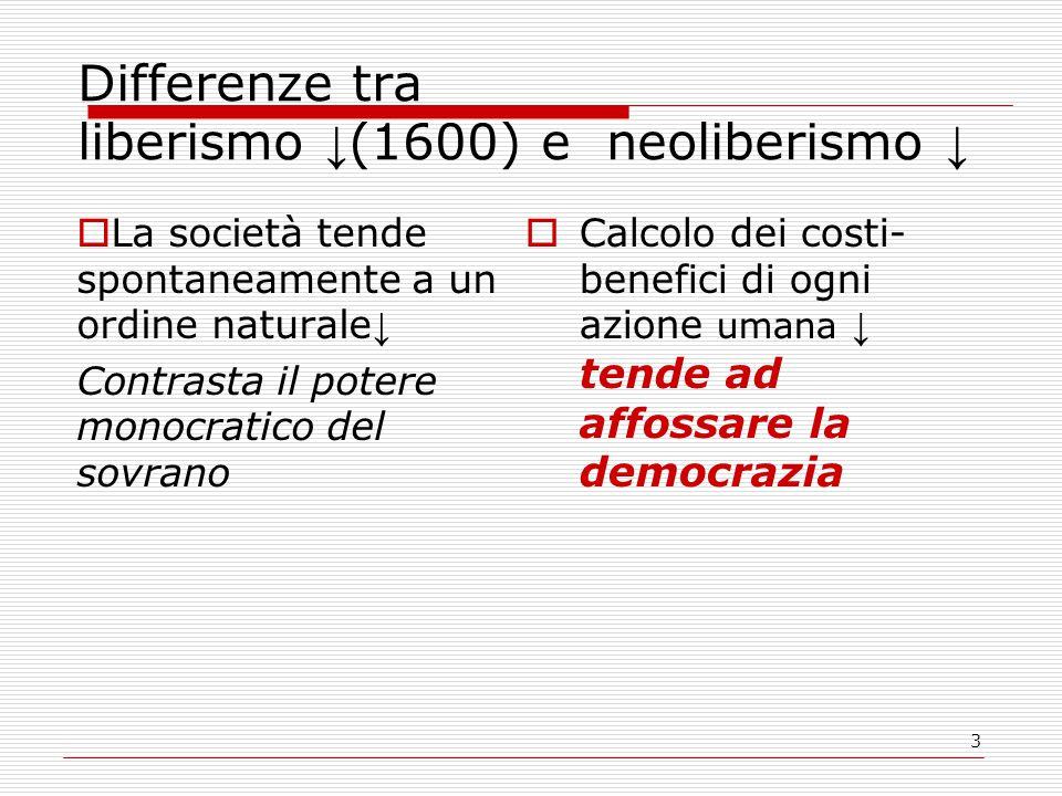 3 Differenze tra liberismo ↓ (1600) e neoliberismo ↓  La società tende spontaneamente a un ordine naturale ↓ Contrasta il potere monocratico del sovrano  Calcolo dei costi- benefici di ogni azione umana ↓ tende ad affossare la democrazia