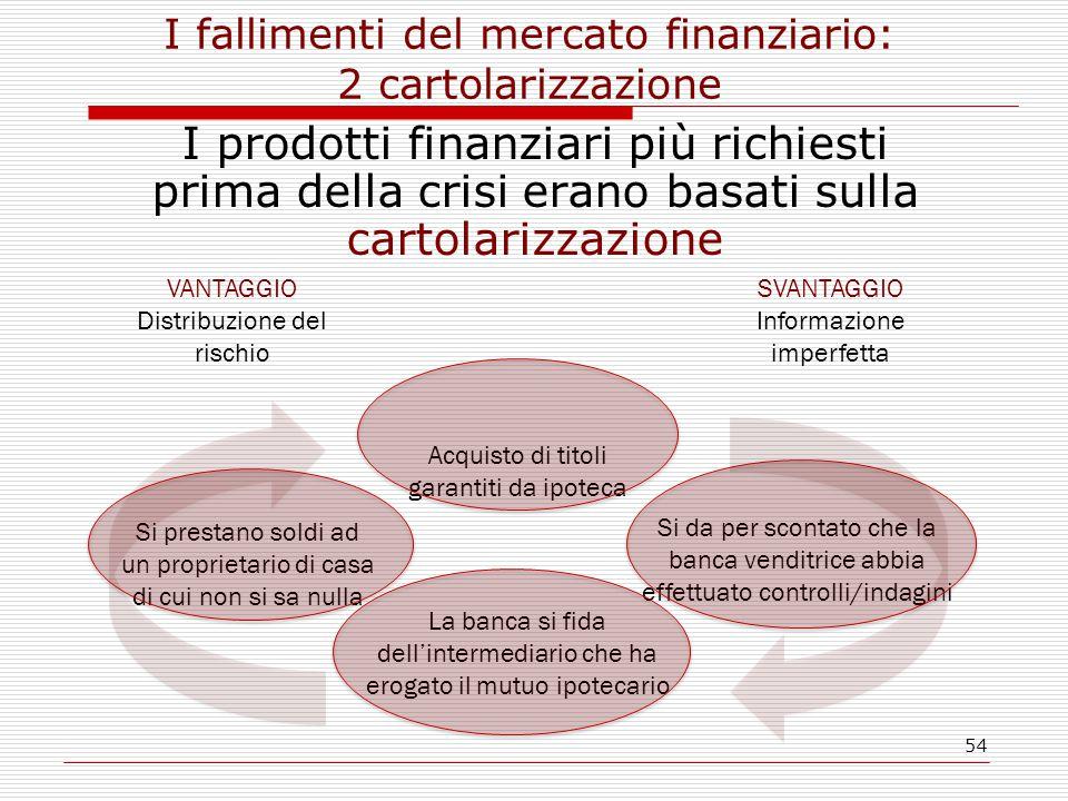 54 I fallimenti del mercato finanziario: 2 cartolarizzazione I prodotti finanziari più richiesti prima della crisi erano basati sulla cartolarizzazion