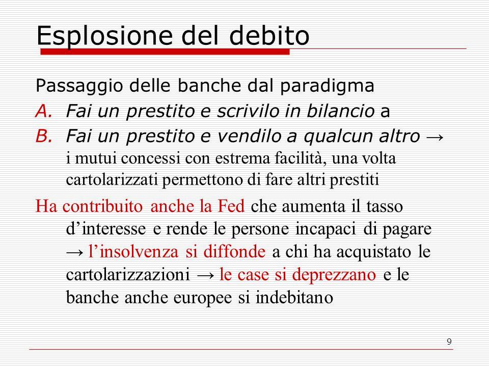 9 Esplosione del debito Passaggio delle banche dal paradigma A.Fai un prestito e scrivilo in bilancio a B.Fai un prestito e vendilo a qualcun altro →