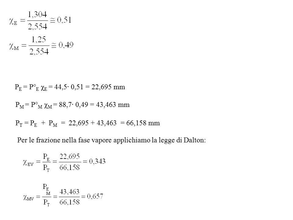 P E = P° E χ E = 44,5· 0,51 = 22,695 mm P M = P° M χ M = 88,7· 0,49 = 43,463 mm P T = P E + P M = 22,695 + 43,463 = 66,158 mm Per le frazione nella fa