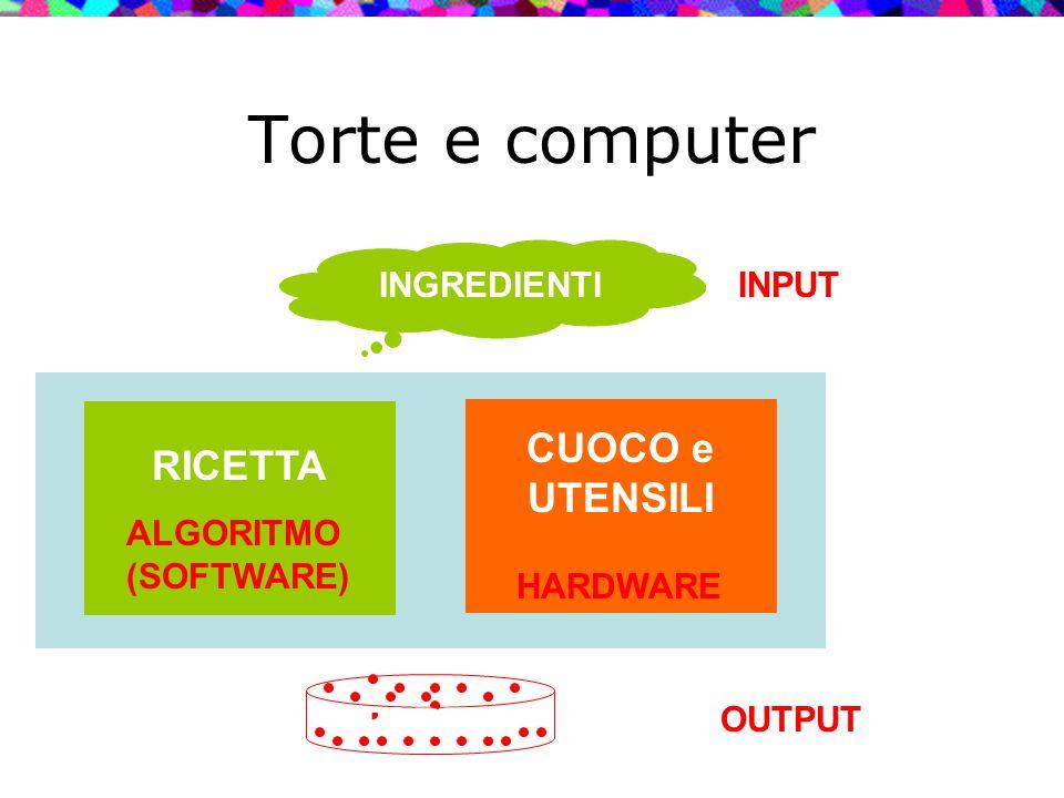 RICETTA CUOCO e UTENSILI INGREDIENTI Torte e computer INPUT OUTPUT ALGORITMO (SOFTWARE) HARDWARE TORTA