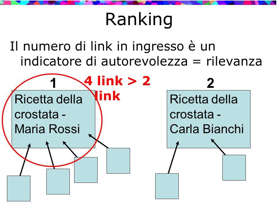 Ranking Il numero di link in ingresso è un indicatore di autorevolezza = rilevanza Ricetta della crostata - Maria Rossi Ricetta della crostata - Carla