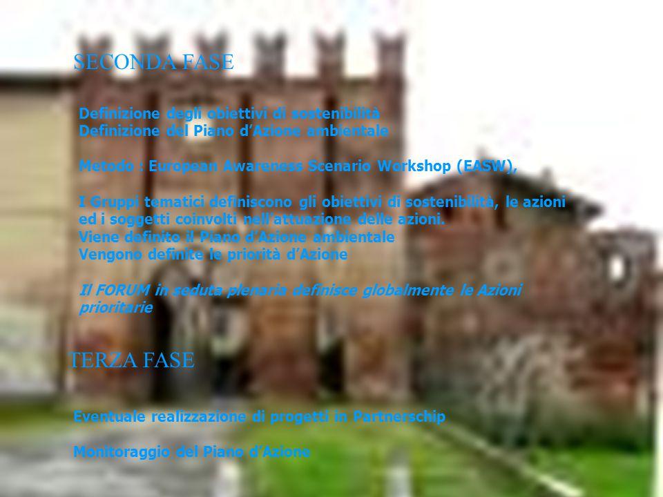 Processo del Progetto Agenda 21 Locale - Provincia di Piacenza Definizione di criticità e opportunità Definizione di una visione della Sarmato futura Metodo: European Awareness Scenario Workshop (EASW), I Gruppi valutano gli elementi positivi e negativi nel rapporto tra economia, ambiente e società e sviluppano una visione della Sarmato futura (2015) PRIMA FASE