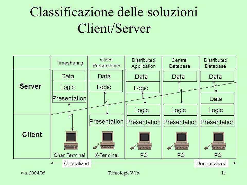 """a.a. 2004/05Tecnologie Web10 Classificazione delle soluzioni Client/Server II Central Database (detto anche """"fat client"""" o """"two- tier""""): sul server ri"""