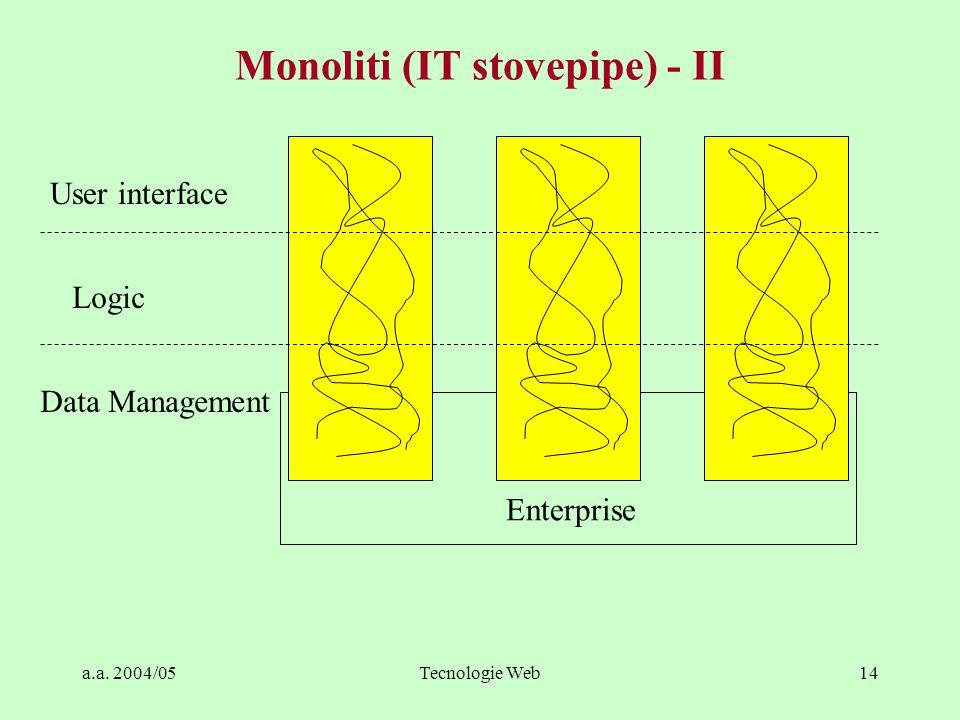 a.a. 2004/05Tecnologie Web13 Monoliti (IT stovepipe) - I Popolari ai tempi dei mainframe Monoliti: –pezzi di codice indivisibili –controllavano l'inte