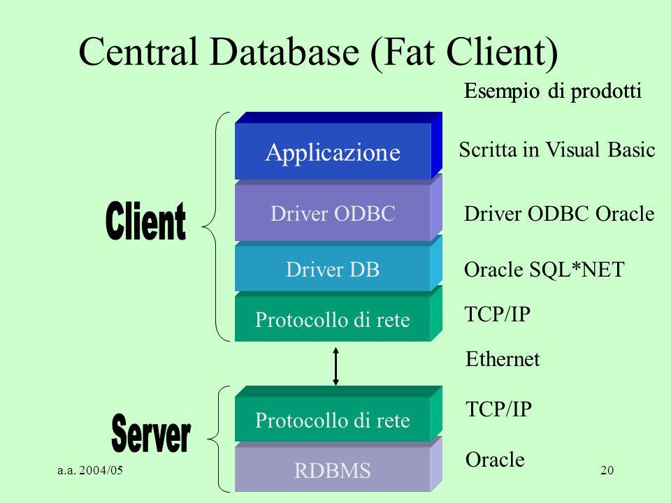 a.a. 2004/05Tecnologie Web19 PRINCIPALI CARATTERISTICHE: Standard: SQL, ODBC, DRDA Stored Procedure Two Phase Commit Replicazioni Asincrone On-Line Da