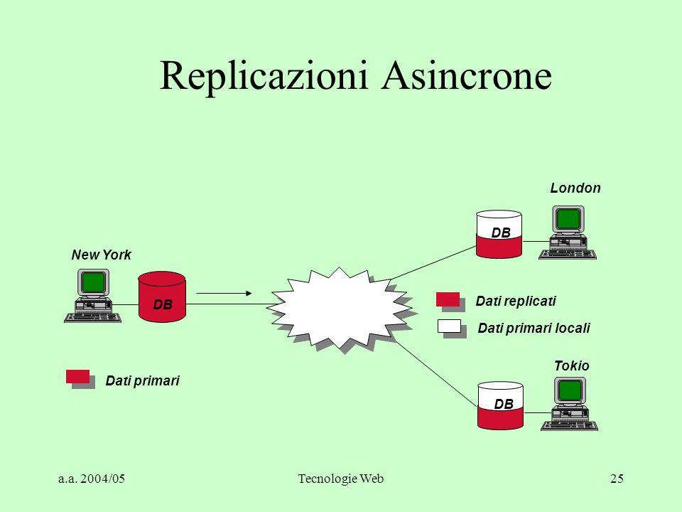a.a. 2004/05Tecnologie Web24 RDBMS: Stored Procedure Con le stored procedure l'interazione client/server è ridotta e più efficiente: create procedure