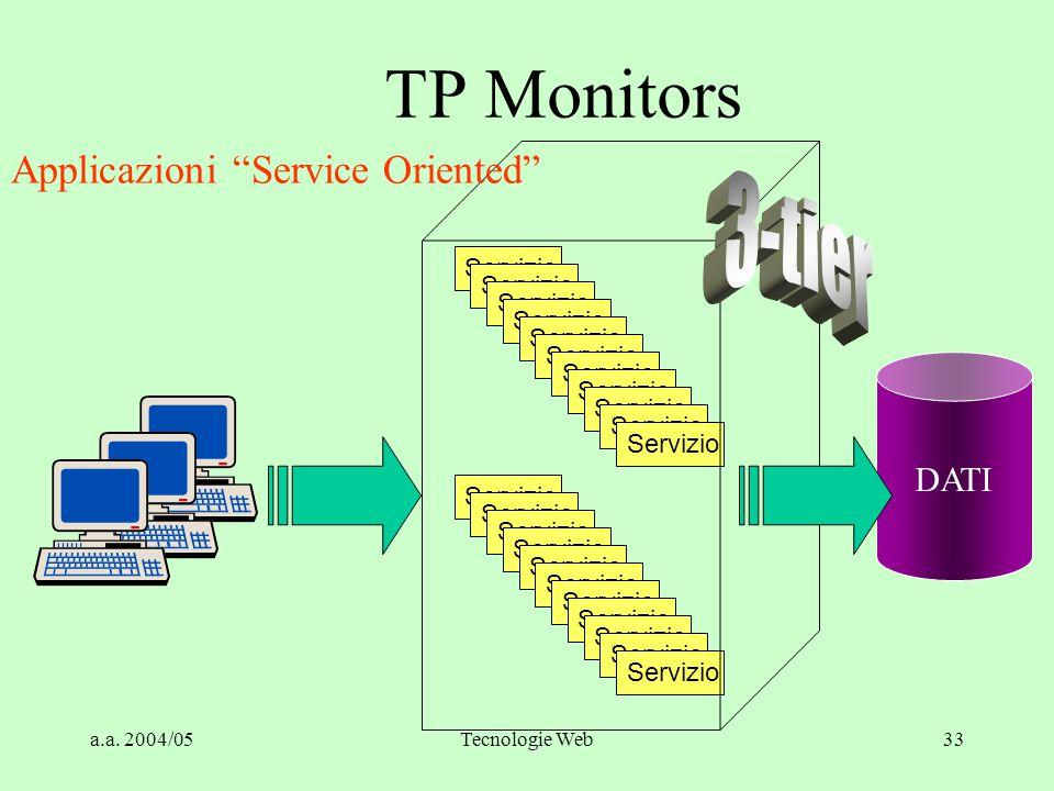 a.a. 2004/05Tecnologie Web32 PRINCIPALI CARATTERISTICHE: Proprietà ACID Bilanciamento carico dei server Sincronizzazione in Two Phase Commit Gestione