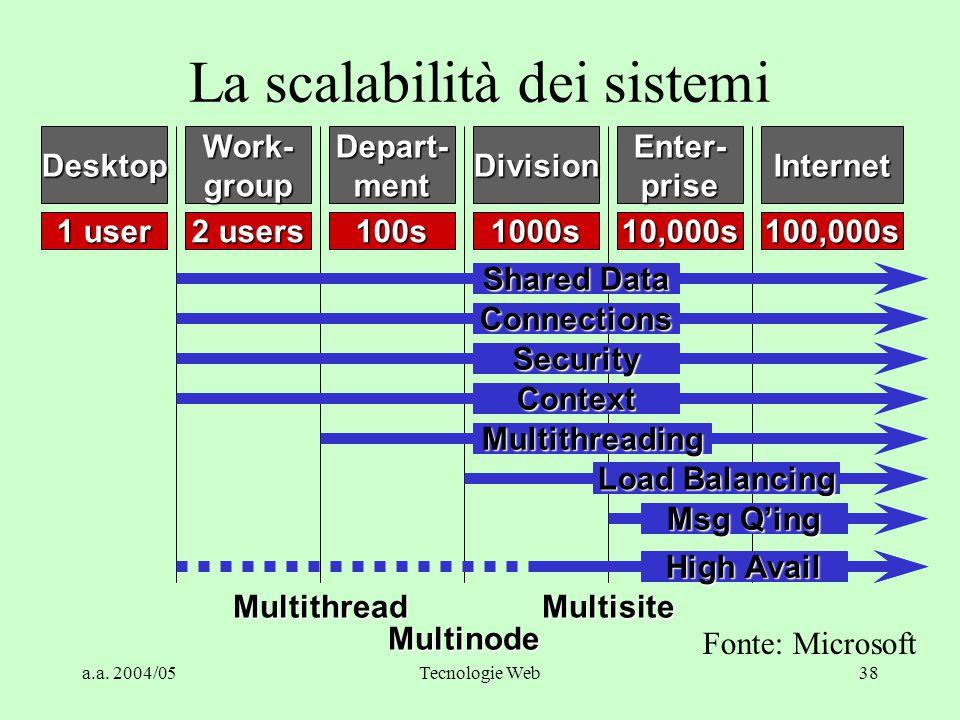 "a.a. 2004/05Tecnologie Web37 Proprietà ""ACID"" Una transazione deve essere: –Atomica –Consistente –Isolata –Durevole"
