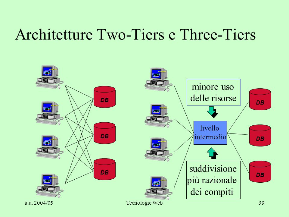 a.a. 2004/05Tecnologie Web38 DesktopWork-groupDepart-mentDivisionEnter-prise 1 user 2 users 100s1000s10,000s Internet 100,000s Shared Data Connections