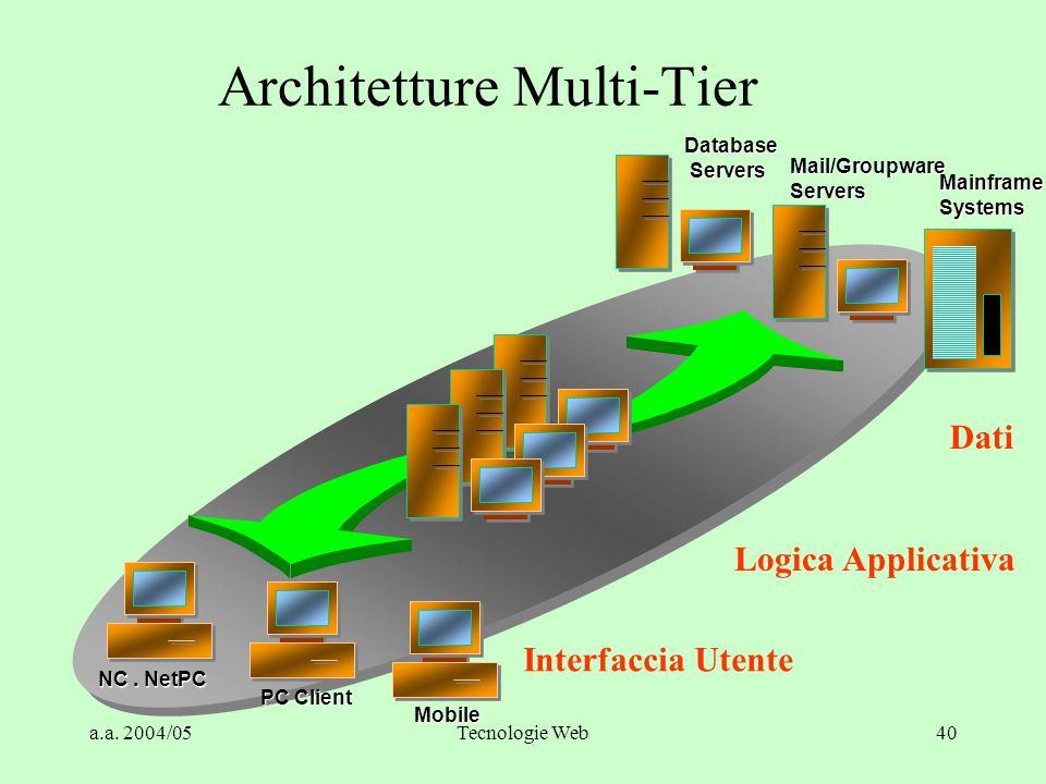 a.a. 2004/05Tecnologie Web39 Architetture Two-Tiers e Three-Tiers Market Share DB Market Share DB minore uso delle risorse suddivisione più razionale