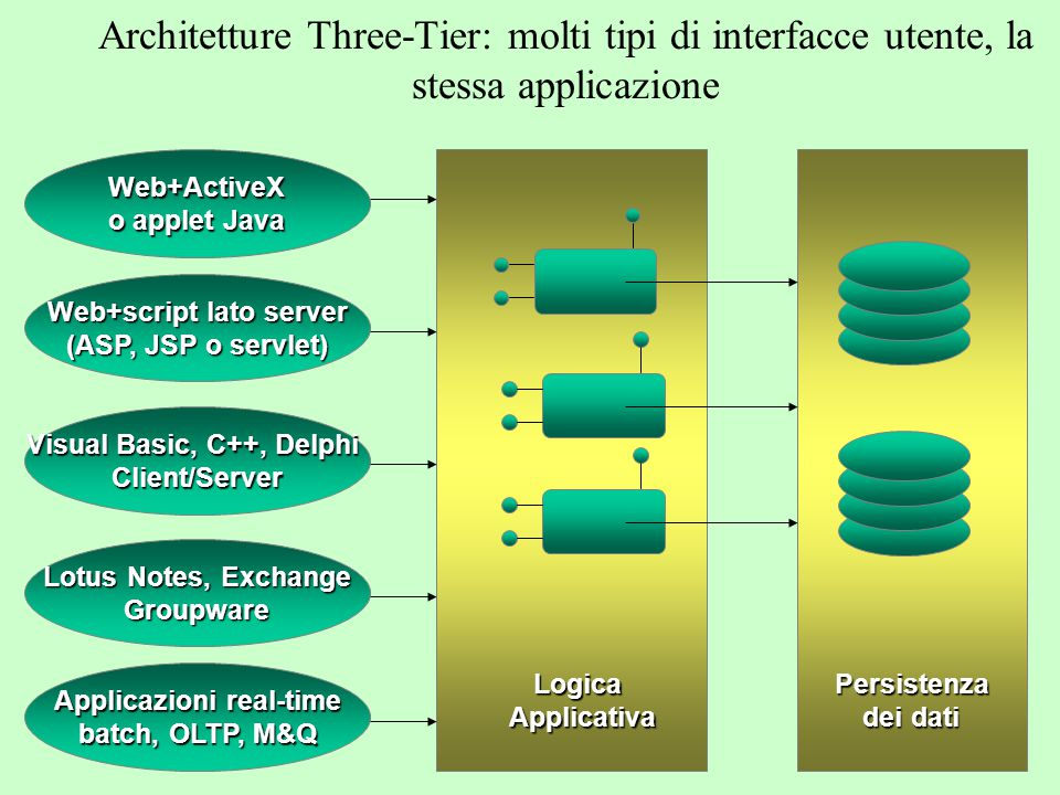 a.a. 2004/05Tecnologie Web40 Architetture Multi-Tier Database Servers NC. NetPC PC Client Mobile Mail/GroupwareServers MainframeSystems Interfaccia Ut