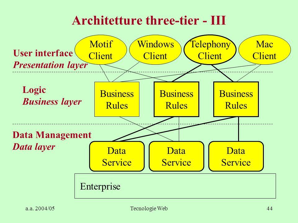 a.a. 2004/05Tecnologie Web43 Architetture three-tier - II Non c'è comunicazione diretta tra livello 1 e livello 3 –Interfaccia utente non riceve, né i