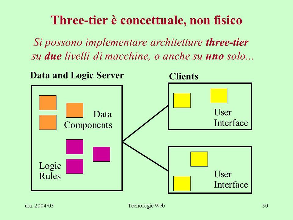 a.a. 2004/05Tecnologie Web49 Svantaggi di architetture three-tier - I Dimensioni delle applicazioni ed efficienza –Pesante uso della comunicazione in