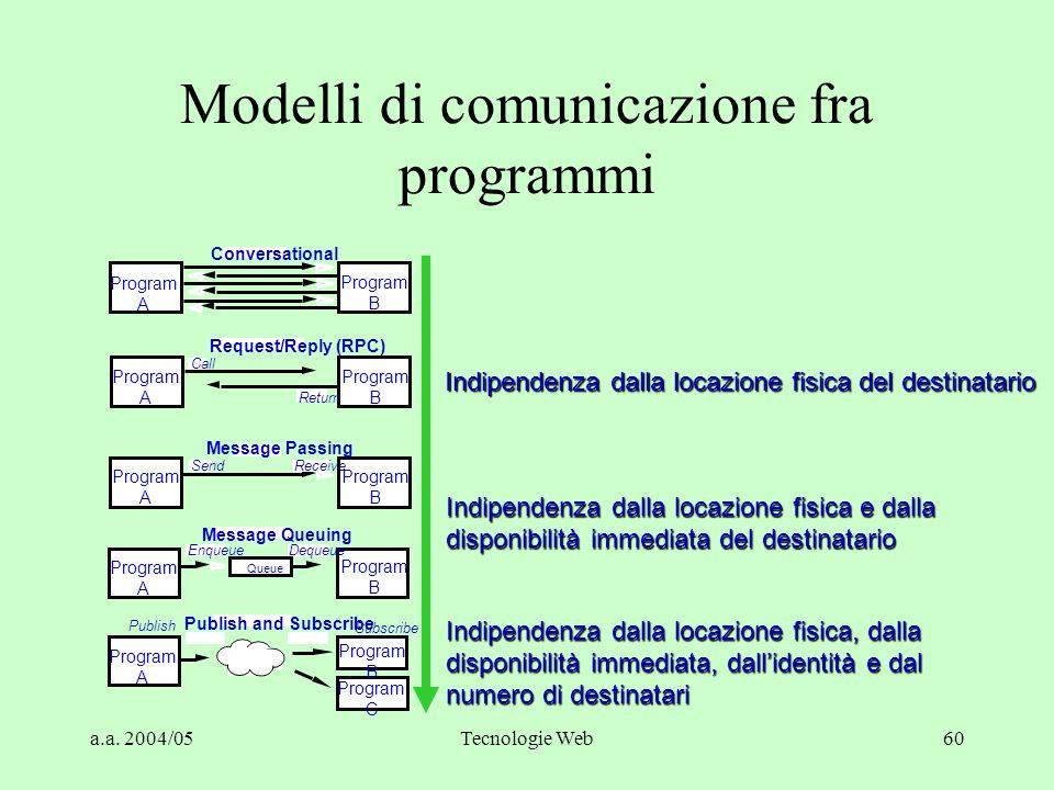 """a.a. 2004/05Tecnologie Web59 Publish & Subscribe Publish """"BORSA.MILANO. * """" Information Bus Subscribe """"BORSA.MILANO.COMIT"""" Subscribe """"BORSA. * """" """"BORS"""