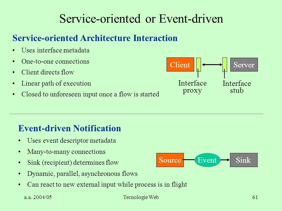 a.a. 2004/05Tecnologie Web60 Modelli di comunicazione fra programmi Conversational Request/Reply (RPC) Program A Program B Call Return Program A Progr