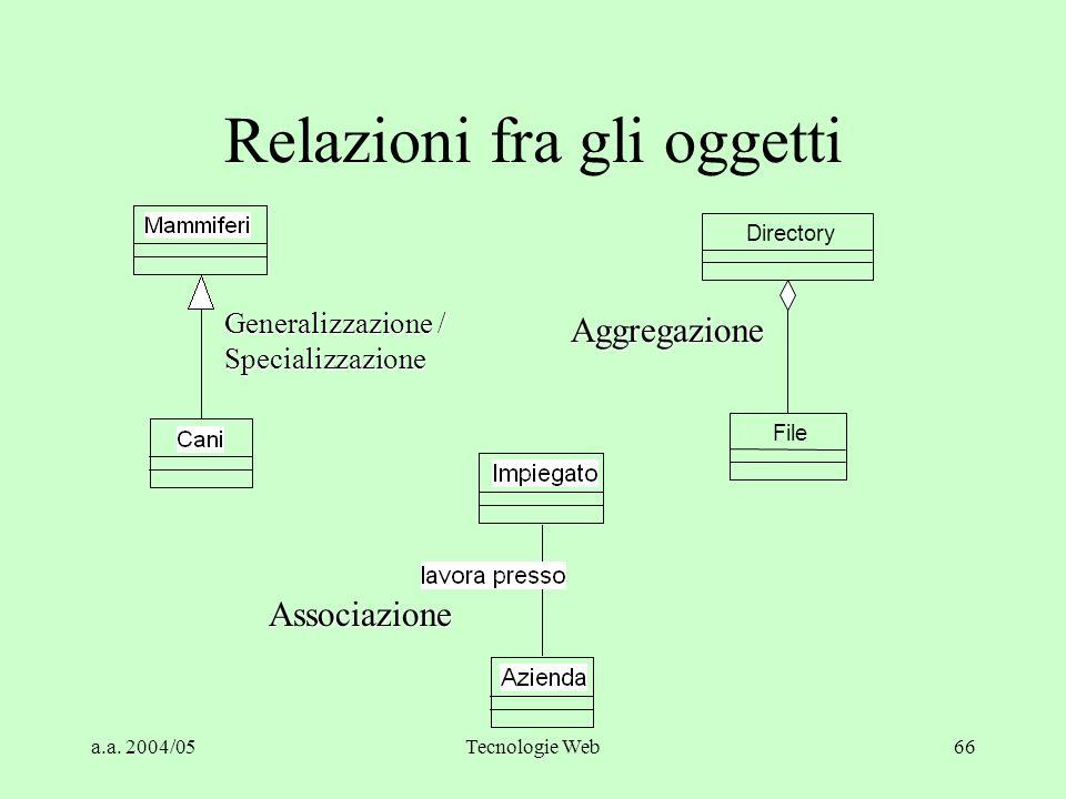 a.a. 2004/05Tecnologie Web65 Approccio ad Oggetti (2) Librerie di classi e Frameworks (infrastrutture di classi) Legami (binding) statici e dinamici R