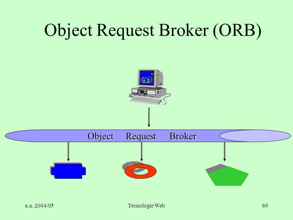 a.a. 2004/05Tecnologie Web68 Limiti storici della Programmazione ad Oggetti SmallTalk, C++, … non interoperabili Gli oggetti sono locali al processo c