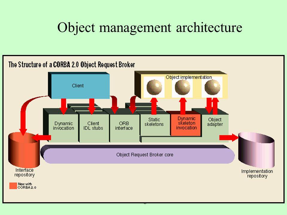 a.a. 2004/05Tecnologie Web71 CORBA (Common Object Request Broker Architecture) Uno standard per architetture distribuite ad oggetti definito dall'Obje
