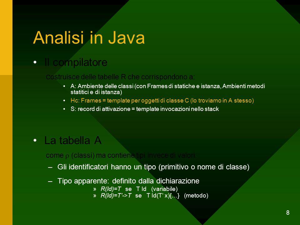 8 Analisi in Java Il compilatore C ostruisce delle tabelle R che corrispondono a: A: Ambiente delle classi (con Frames di statiche e istanza, Ambienti metodi statitici e di istanza) Hc: Frames = template per oggetti di classe C (lo troviamo in A stesso) S: record di attivazione = template invocazioni nello stack La tabella A come  (classi) ma contiene tipi invece di valori: –Gli identificatori hanno un tipo (primitivo o nome di classe) –Tipo apparente: definito dalla dichiarazione »R(Id)=T se T Id (variabile) »R(Id)=T'->T se T Id(T' x){…} (metodo)