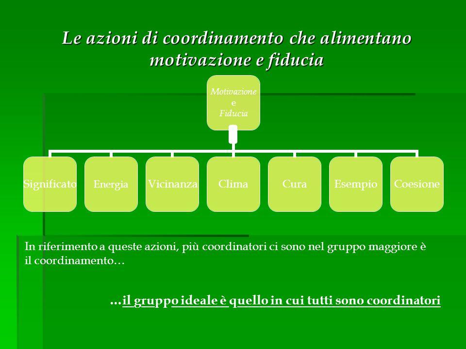 Le azioni di coordinamento che alimentano motivazione e fiducia In riferimento a queste azioni, più coordinatori ci sono nel gruppo maggiore è il coor