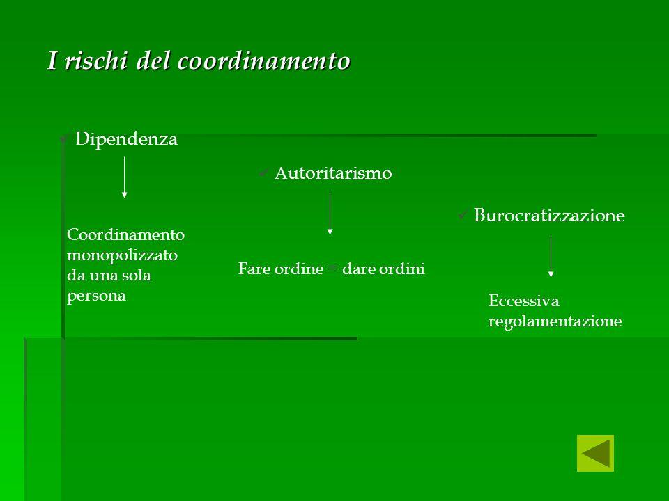 I rischi del coordinamento I rischi del coordinamento Dipendenza A utoritarismo Burocratizzazione Coordinamento monopolizzato da una sola persona Fare