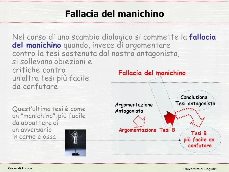 Corso di Logica Università di Cagliari Esempio fallacia del manichino Il governo sostiene che i farmaci dovrebbero poter essere comprati nei supermercati.