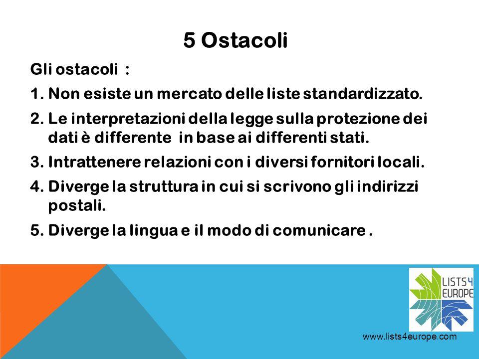 5 Ostacoli Gli ostacoli : 1.Non esiste un mercato delle liste standardizzato.