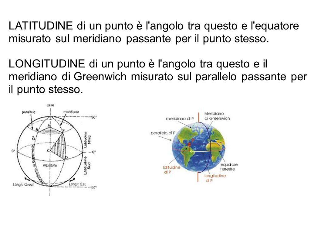 LATITUDINE di un punto è l'angolo tra questo e l'equatore misurato sul meridiano passante per il punto stesso. LONGITUDINE di un punto è l'angolo tra