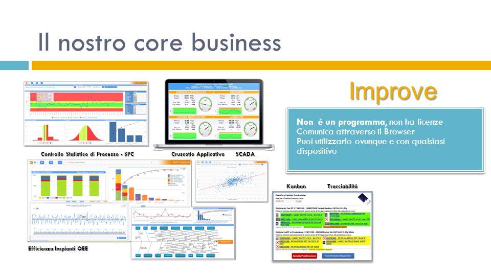 Il nostro core business Controllo Statistico di Processo - SPC Cruscotto Applicativo SCADA Efficienza Impianti OEE Kanban Tracciabilità Non è un progr