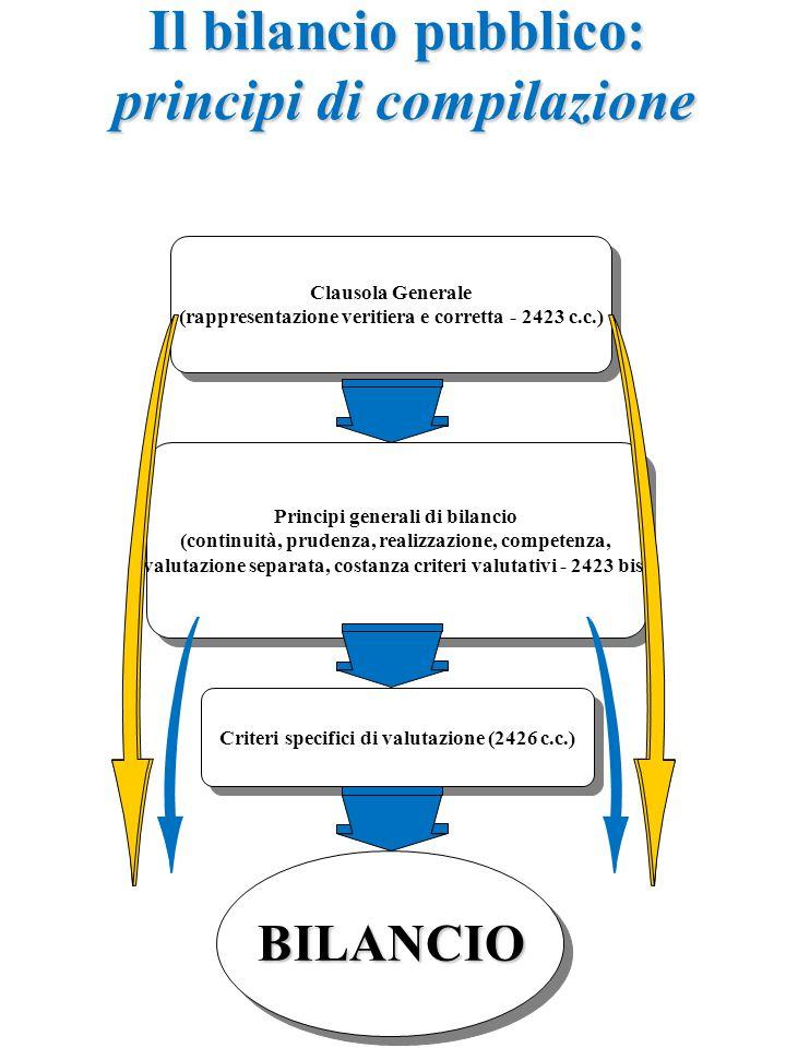 Clausola Generale (rappresentazione veritiera e corretta - 2423 c.c.) Clausola Generale (rappresentazione veritiera e corretta - 2423 c.c.) Principi generali di bilancio (continuità, prudenza, realizzazione, competenza, valutazione separata, costanza criteri valutativi - 2423 bis) Principi generali di bilancio (continuità, prudenza, realizzazione, competenza, valutazione separata, costanza criteri valutativi - 2423 bis) Criteri specifici di valutazione (2426 c.c.) BILANCIO Il bilancio pubblico: principi di compilazione