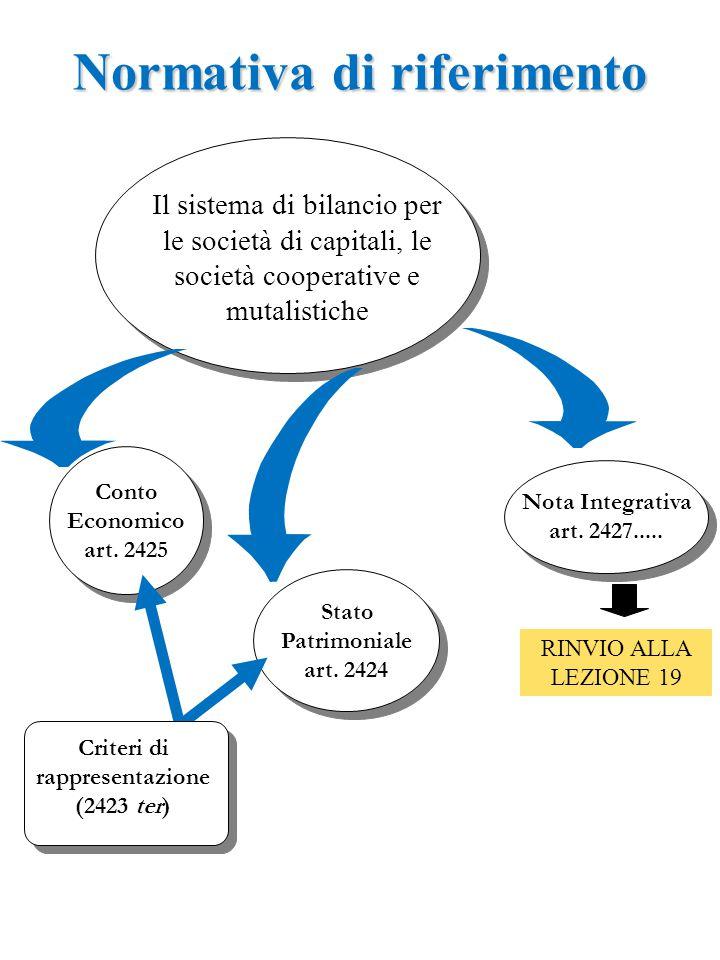Nota Integrativa art. 2427..... Nota Integrativa art. 2427..... Conto Economico art. 2425 Conto Economico art. 2425 Il sistema di bilancio per le soci