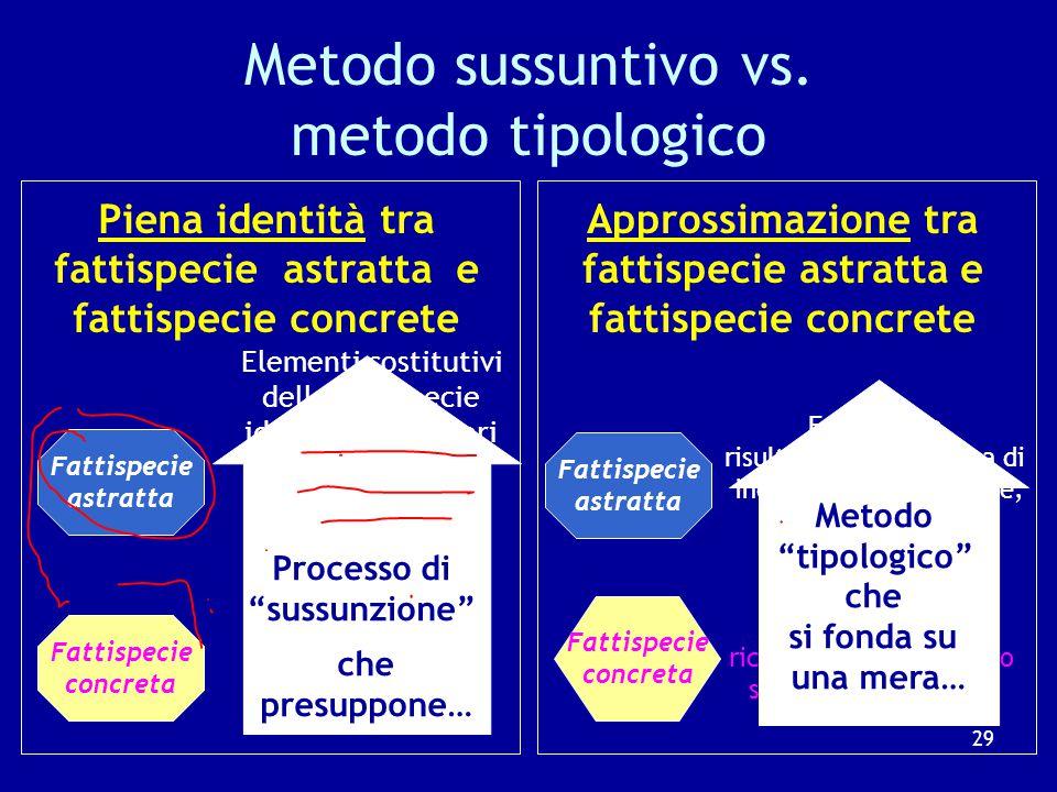 """Il metodo utilizzato dai giudici Il metodo """"sussuntivo"""", utilizzato dalla dottrina la piena identificazione fra fattispecie astratta (ex art. 2094 c.c"""