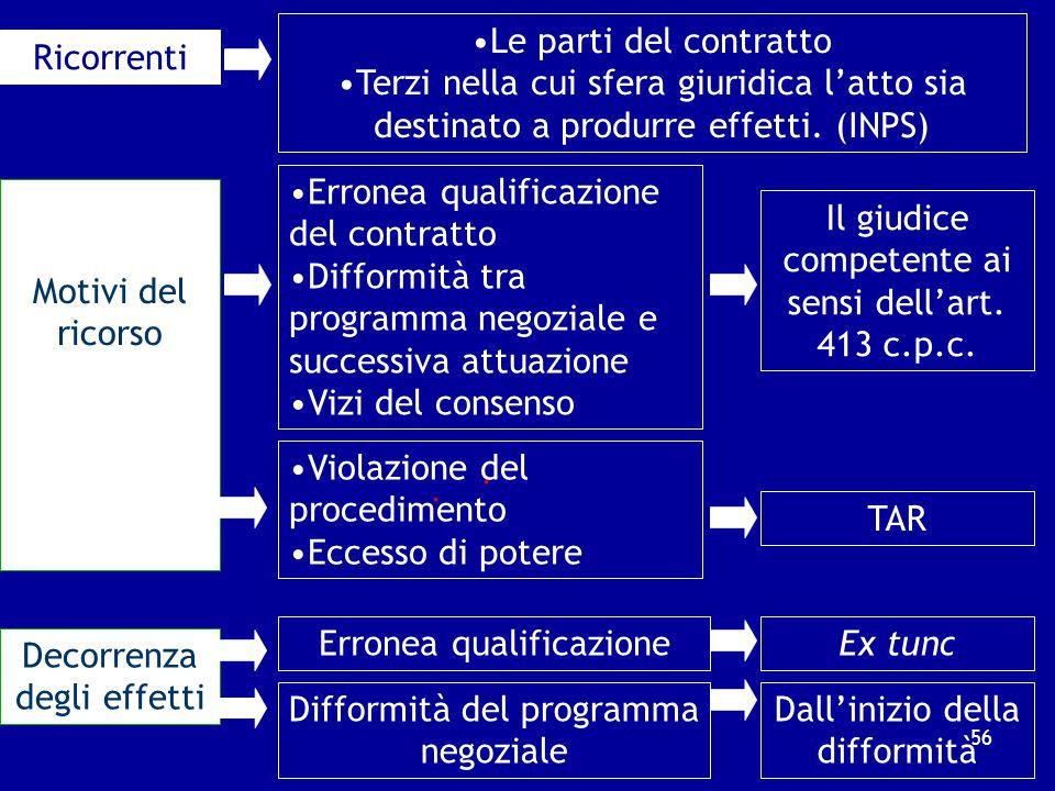Art. 80 – Rimedi esperibili nei confronti della certificazione 1. Nei confronti dell'atto di certificazione, le parti e i terzi nella cui sfera giurid