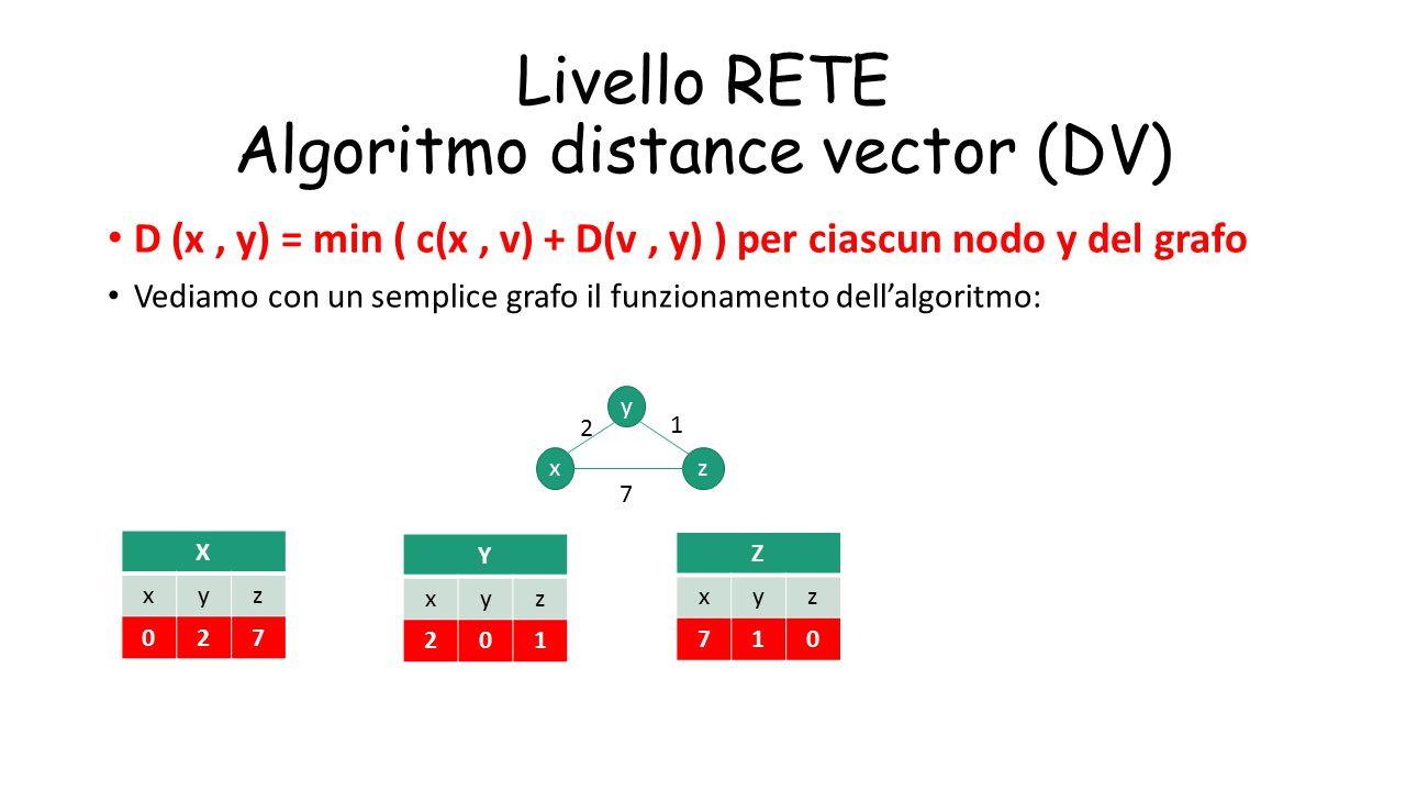 Livello RETE Algoritmo distance vector (DV) D (x, y) = min ( c(x, v) + D(v, y) ) per ciascun nodo y del grafo Vediamo con un semplice grafo il funzion