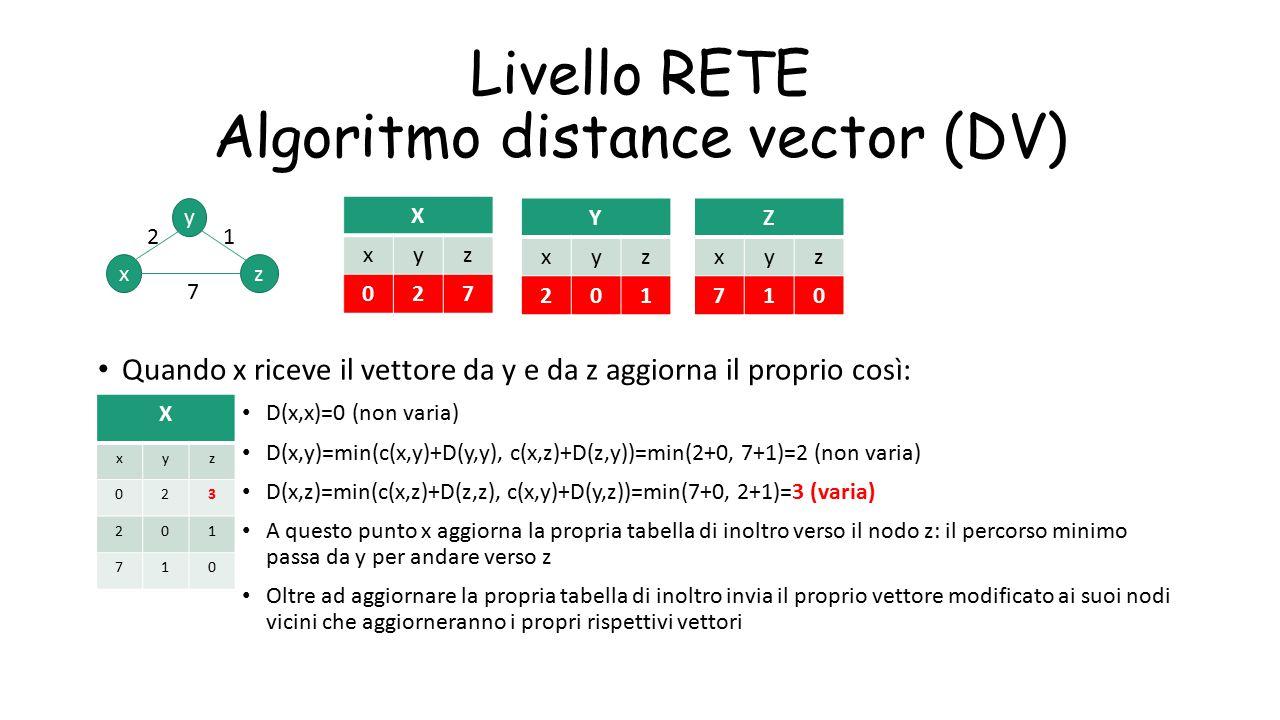 Livello RETE Algoritmo distance vector (DV) Quando x riceve il vettore da y e da z aggiorna il proprio così: D(x,x)=0 (non varia) D(x,y)=min(c(x,y)+D(