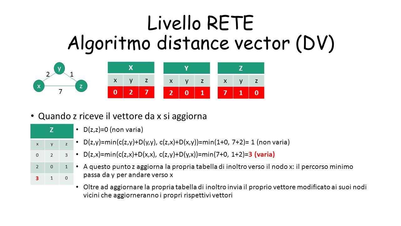 Livello RETE Algoritmo distance vector (DV) Quando z riceve il vettore da x si aggiorna D(z,z)=0 (non varia) D(z,y)=min(c(z,y)+D(y,y), c(z,x)+D(x,y))=