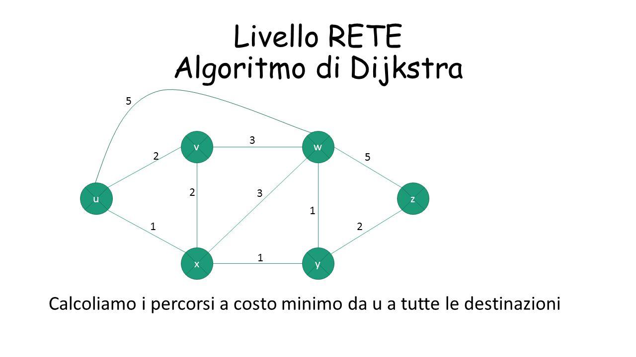 Livello RETE Algoritmo di Dijkstra Calcoliamo i percorsi a costo minimo da u a tutte le destinazioni u xy z wv 5 3 1 3 1 2 2 1 5 2