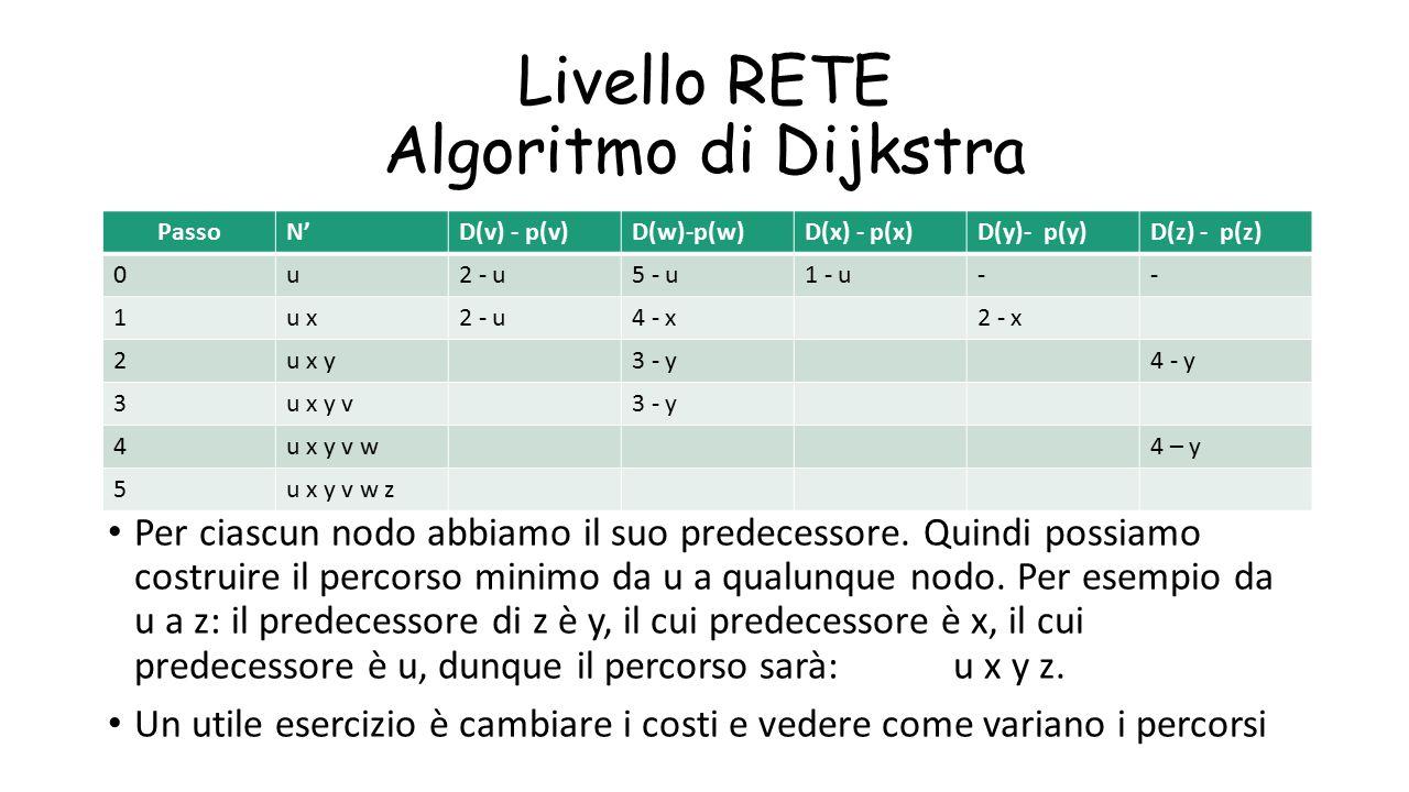 Livello RETE Algoritmo di Dijkstra Per ciascun nodo abbiamo il suo predecessore. Quindi possiamo costruire il percorso minimo da u a qualunque nodo. P