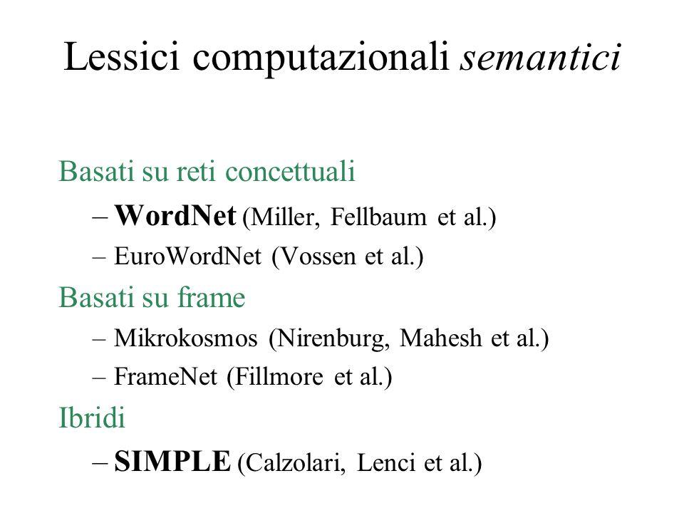 Lessici computazionali semantici Basati su reti concettuali –WordNet (Miller, Fellbaum et al.) –EuroWordNet (Vossen et al.) Basati su frame –Mikrokosm
