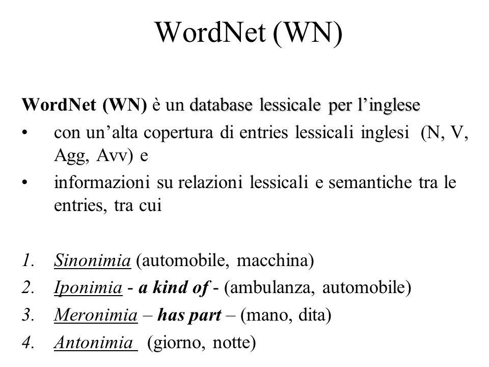 WordNet (WN) database lessicale per l'inglese WordNet (WN) è un database lessicale per l'inglese con un'alta copertura di entries lessicali inglesi (N