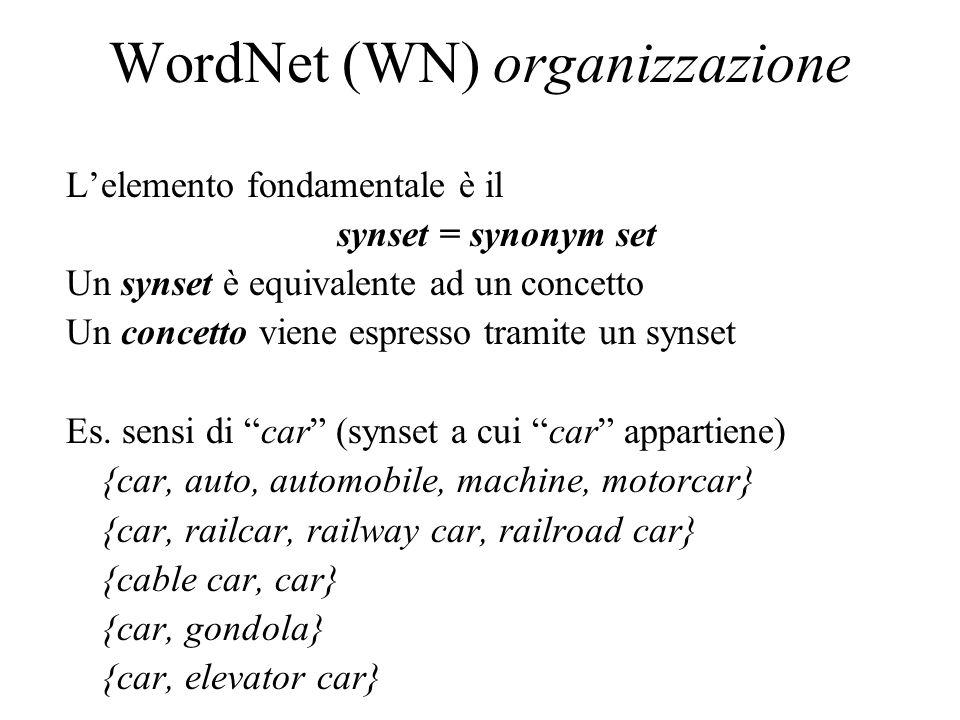 WordNet (WN) organizzazione L'elemento fondamentale è il synset = synonym set Un synset è equivalente ad un concetto Un concetto viene espresso tramit